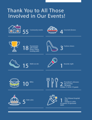 Additional summary of events held by The Ottawa Hospital Foundation throughout 2018-2019