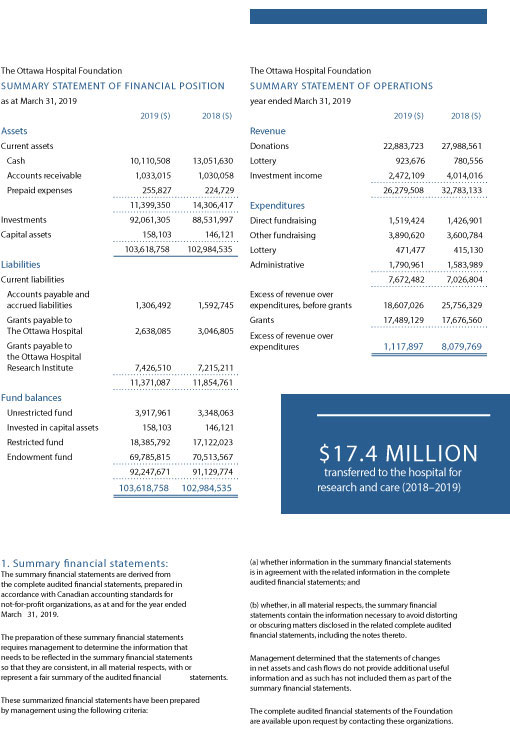 Summary of Annual Report Financial Statements